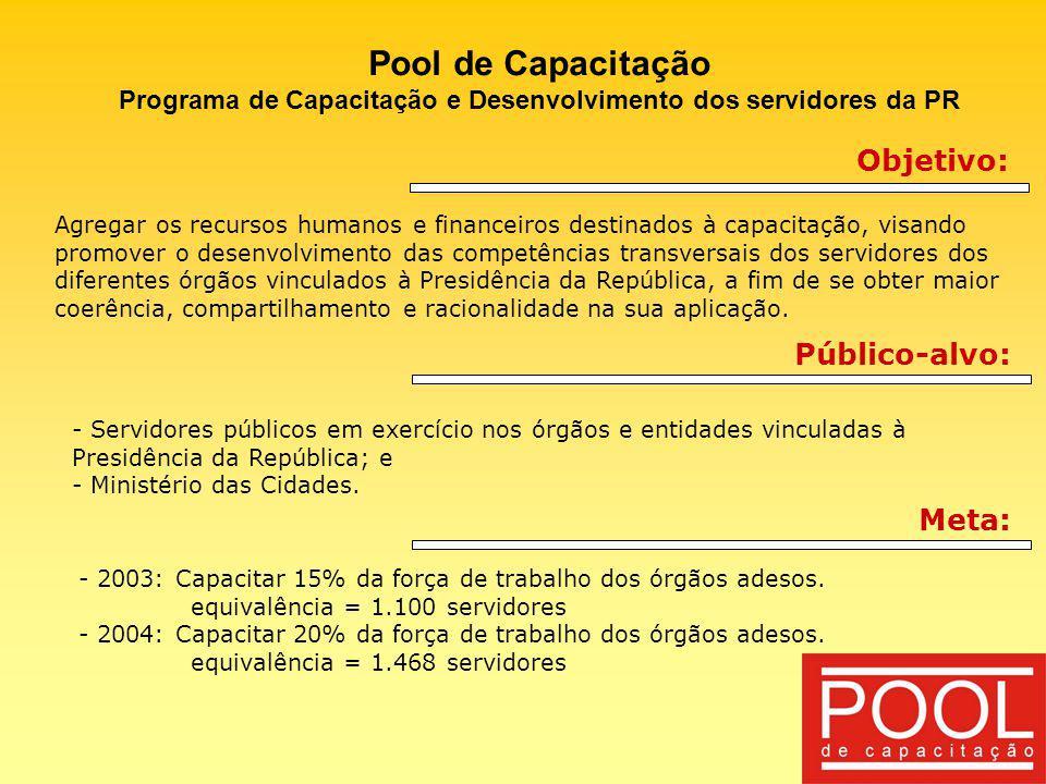 Pool de Capacitação Programa de Capacitação e Desenvolvimento dos servidores da PR Balanço de 2003: Resultados alcançados