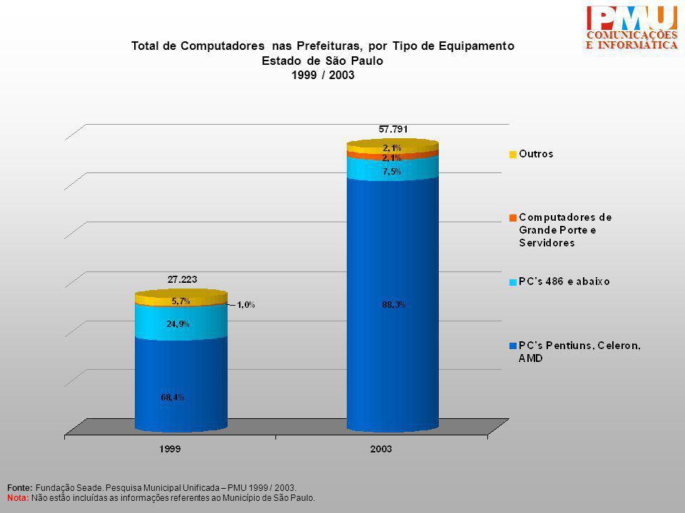 COMUNICAÇÕES E INFORMÁTICA Total de Computadores nas Prefeituras, por Tipo de Equipamento Estado de São Paulo 1999 / 2003 Fonte: Fundação Seade.