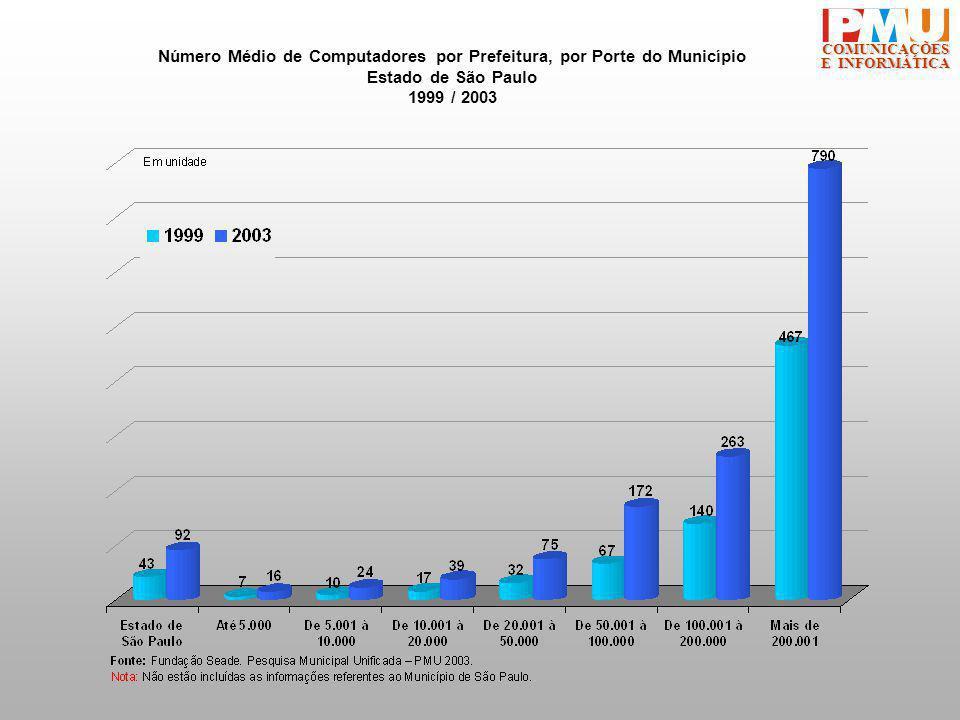 COMUNICAÇÕES E INFORMÁTICA Número Médio de Computadores por Prefeitura, por Porte do Município Estado de São Paulo 1999 / 2003
