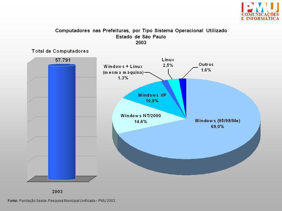 COMUNICAÇÕES E INFORMÁTICA Computadores nas Prefeituras, por Tipo Sistema Operacional Utilizado Estado de São Paulo 2003 Fonte: Fundação Seade.