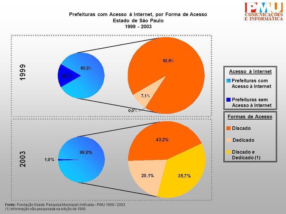COMUNICAÇÕES Prefeituras com Acesso à Internet, por Forma de Acesso Estado de São Paulo 1999 - 2003 Fonte: Fundação Seade.