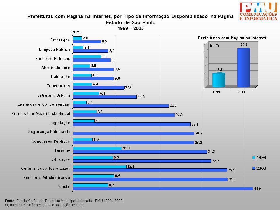 COMUNICAÇÕES E INFORMÁTICA Prefeituras com Página na Internet, por Tipo de Informação Disponibilizado na Página Estado de São Paulo 1999 - 2003 Fonte: Fundação Seade.