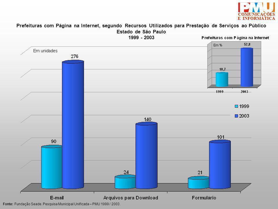 COMUNICAÇÕES E INFORMÁTICA Prefeituras com Página na Internet, segundo Recursos Utilizados para Prestação de Serviços ao Público Estado de São Paulo 1999 - 2003 Fonte: Fundação Seade.