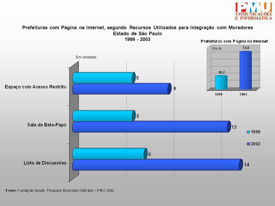 COMUNICAÇÕES E INFORMÁTICA Prefeituras com Página na Internet, segundo Recursos Utilizados para Integração com Moradores Estado de São Paulo 1999 - 2003