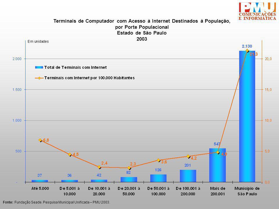 COMUNICAÇÕES E INFORMÁTICA Terminais de Computador com Acesso à Internet Destinados à População, por Porte Populacional Estado de São Paulo 2003 Fonte: Fundação Seade.