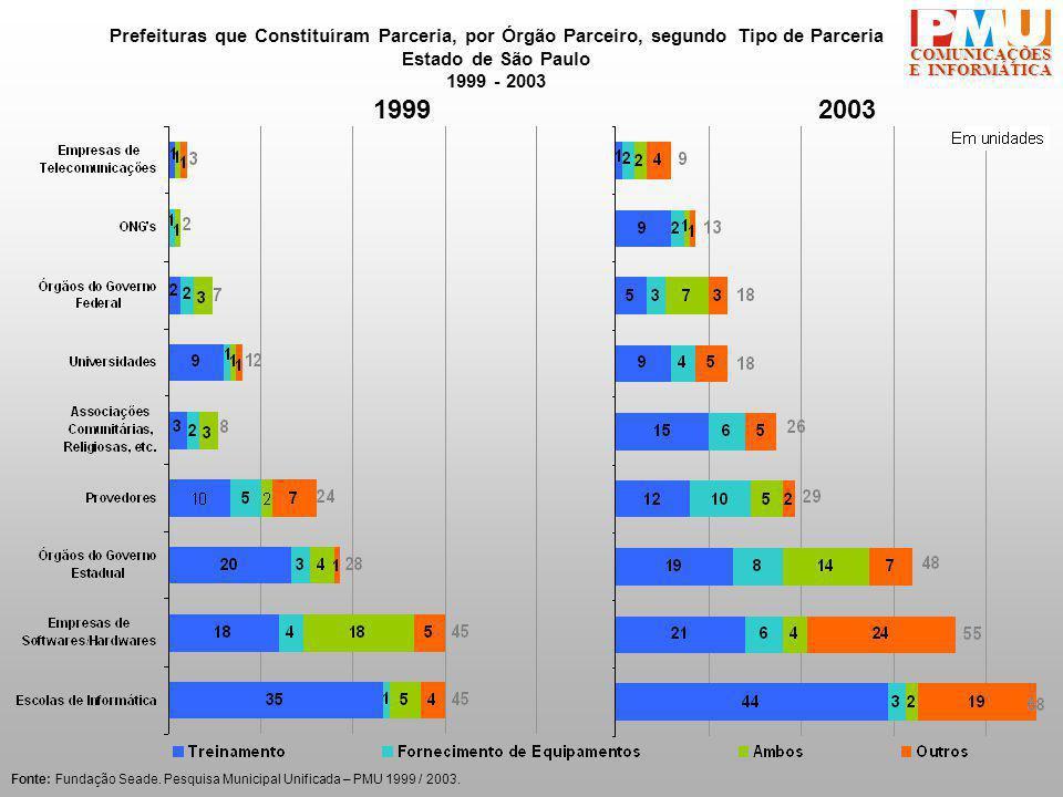 COMUNICAÇÕES E INFORMÁTICA Fonte: Fundação Seade.Pesquisa Municipal Unificada – PMU 1999 / 2003.