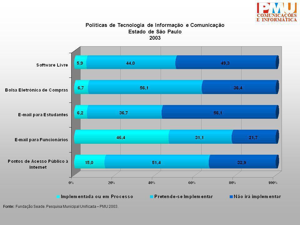 COMUNICAÇÕES E INFORMÁTICA Fonte: Fundação Seade.Pesquisa Municipal Unificada – PMU 2003.