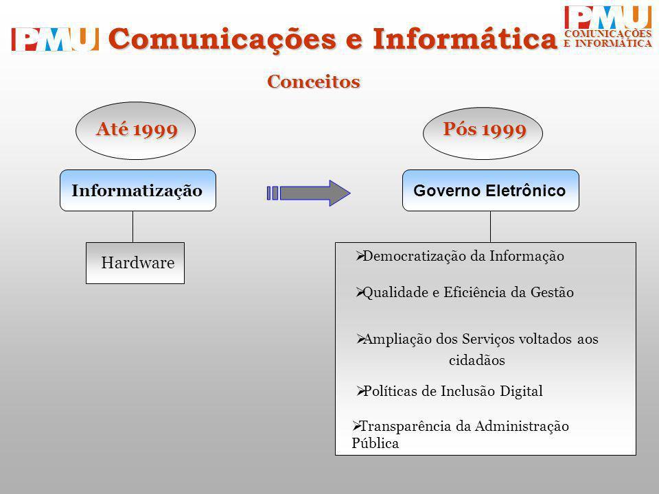 COMUNICAÇÕES E INFORMÁTICA Conceitos Informatização Governo Eletrônico Até 1999 Pós 1999 Hardware Democratização da Informação Ampliação dos Serviços voltados aos cidadãos Políticas de Inclusão Digital Qualidade e Eficiência da Gestão Comunicações e Informática Transparência da Administração Pública