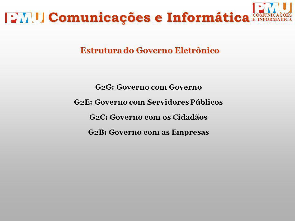 COMUNICAÇÕES E INFORMÁTICA Estrutura do Governo Eletrônico G2G: Governo com Governo G2E: Governo com Servidores Públicos G2C: Governo com os Cidadãos G2B: Governo com as Empresas Comunicações e Informática