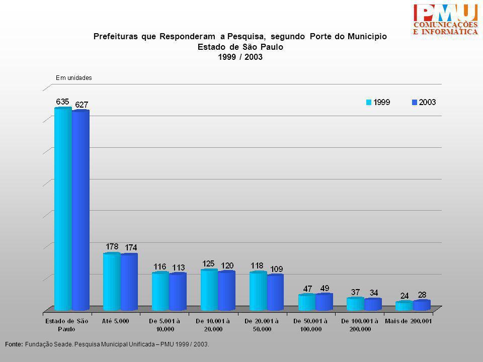 COMUNICAÇÕES E INFORMÁTICA Prefeituras que Responderam a Pesquisa, segundo Porte do Município Estado de São Paulo 1999 / 2003 Fonte: Fundação Seade.