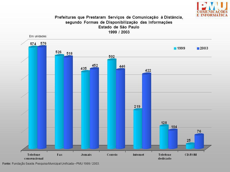 COMUNICAÇÕES E INFORMÁTICA Prefeituras que Prestaram Serviços de Comunicação à Distância, segundo Formas de Disponibilização das Informações Estado de São Paulo 1999 / 2003 Fonte: Fundação Seade.