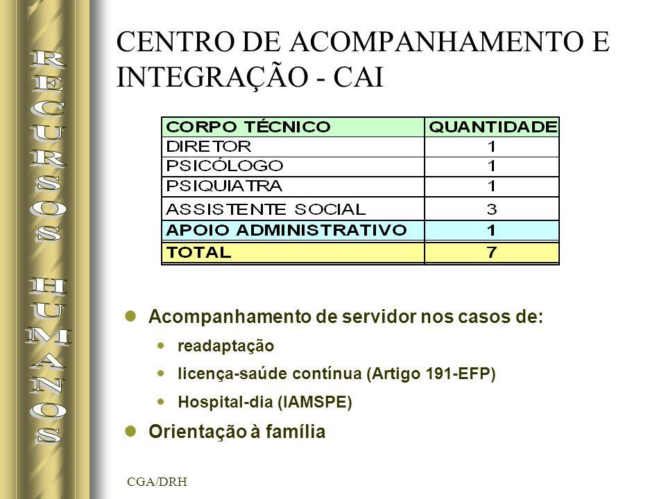 CGA/DRH Acompanhamento de servidor nos casos de: readaptação licença-saúde contínua (Artigo 191-EFP) Hospital-dia (IAMSPE) Orientação à família CENTRO DE ACOMPANHAMENTO E INTEGRAÇÃO - CAI