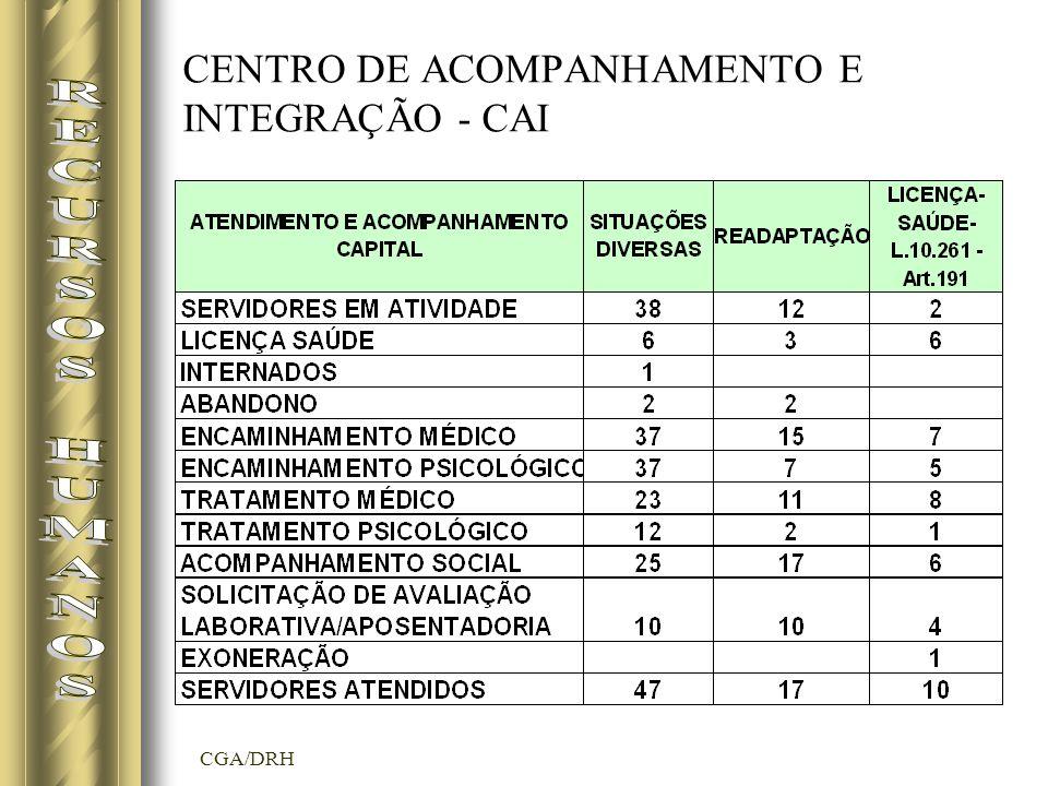 CGA/DRH CENTRO DE ACOMPANHAMENTO E INTEGRAÇÃO - CAI