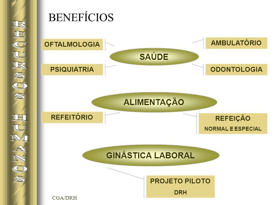 CGA/DRH BENEFÍCIOS SAÚDE ALIMENTAÇÃO GINÁSTICA LABORAL AMBULATÓRIO ODONTOLOGIAPSIQUIATRIA OFTALMOLOGIA REFEITÓRIO REFEIÇÃO NORMAL E ESPECIAL PROJETO PILOTO DRH