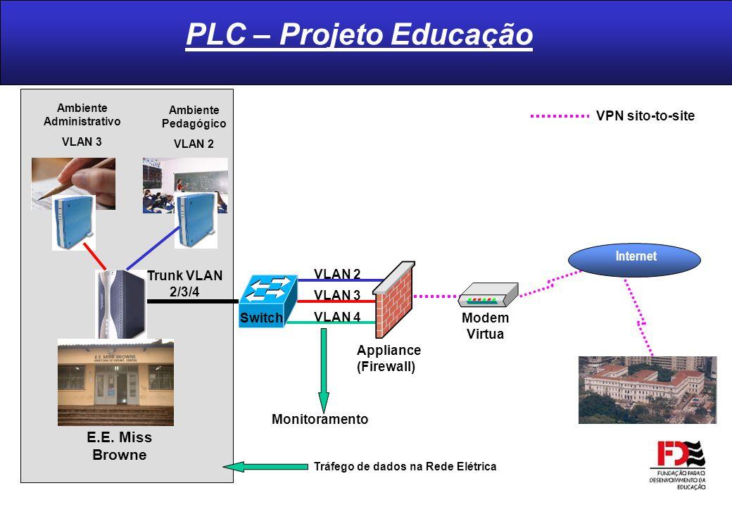 PLC – Projeto Educação Internet E.E. Miss Browne Ambiente Administrativo VLAN 3 Ambiente Pedagógico VLAN 2 VLAN 3 VLAN 4 Appliance (Firewall) Trunk VL