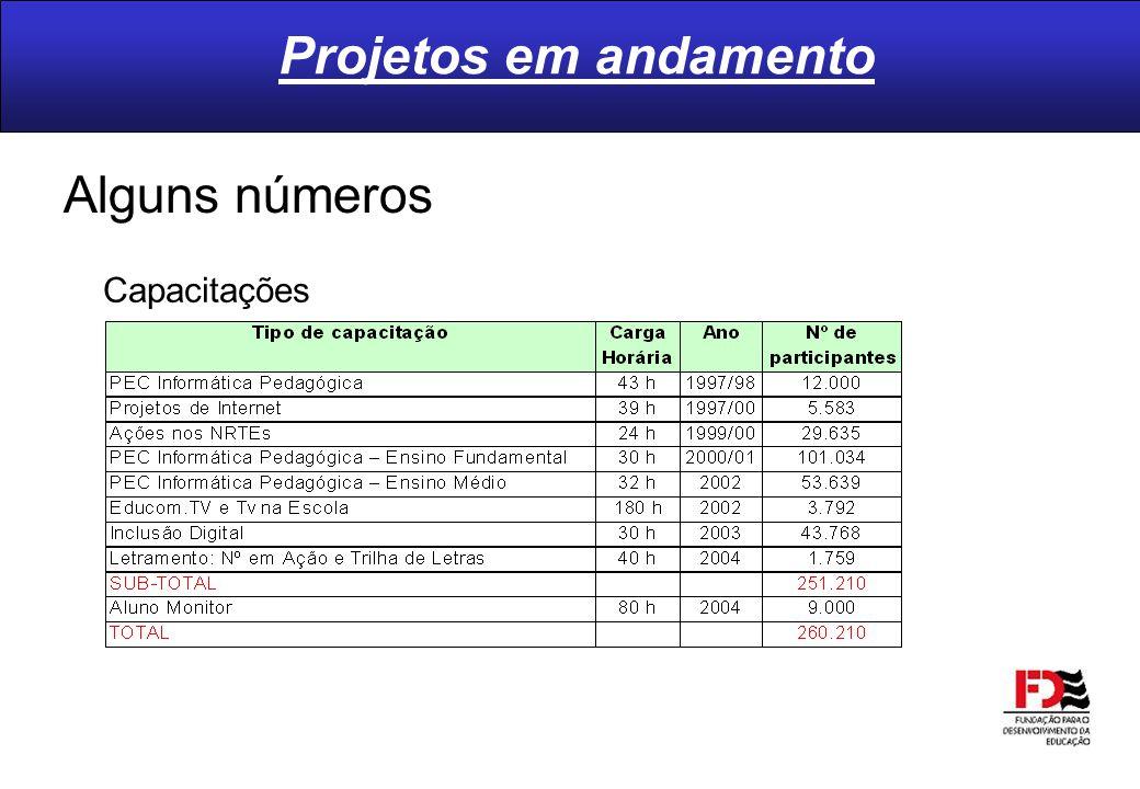 Projetos em andamento Alguns números Capacitações