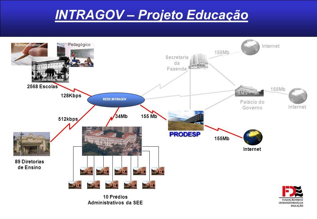 INTRAGOV – Projeto Educação REDE INTRAGOV 89 Diretorias de Ensino 10 Prédios Administrativos da SEE Internet 155Mb Internet 155Mb Internet 155Mb Palác