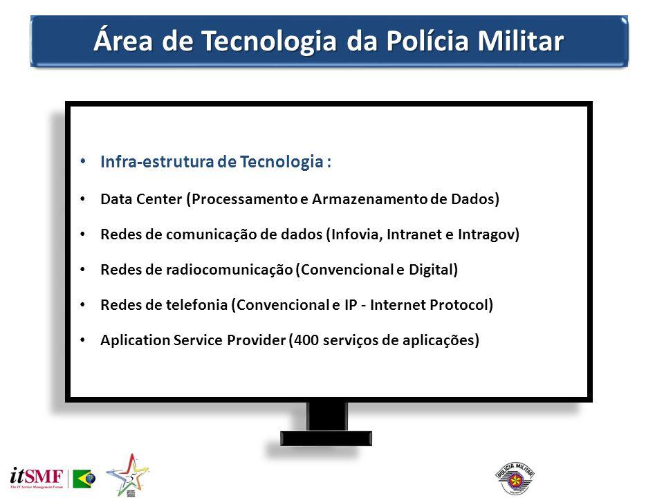Área de Tecnologia da Polícia Militar Infra-estrutura de Tecnologia : Data Center (Processamento e Armazenamento de Dados) Redes de comunicação de dad