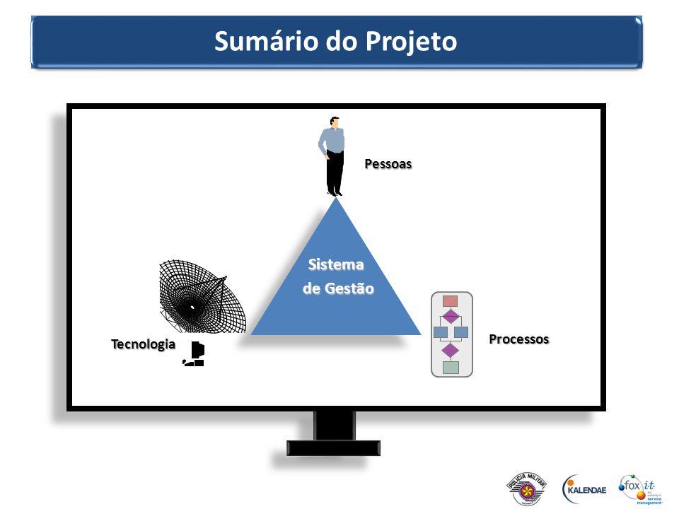 Sumário do Projeto Sistema de Gestão de Gestão Pessoas Processos Tecnologia