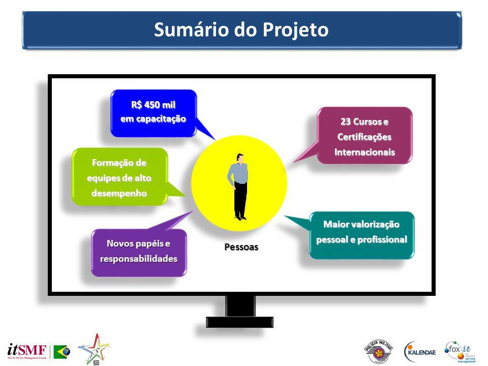 Sumário do Projeto Pessoas R$ 450 mil em capacitação R$ 450 mil em capacitação Maior valorização pessoal e profissional 23 Cursos e Certificações Inte
