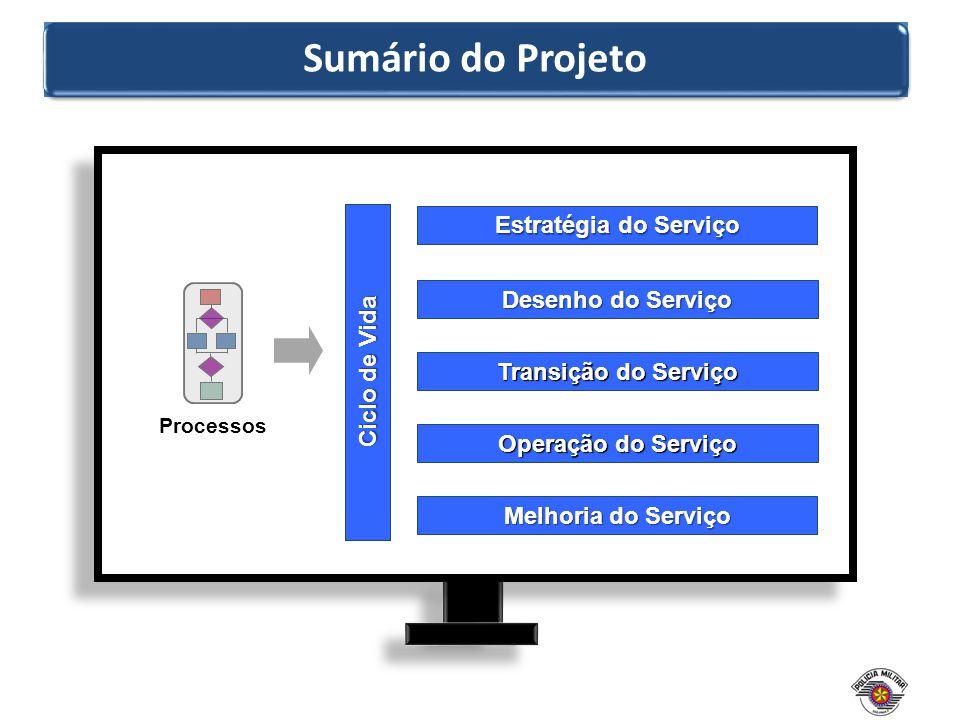 Sumário do Projeto Ciclo de Vida Estratégia do Serviço Desenho do Serviço Transição do Serviço Operação do Serviço Melhoria do Serviço Processos