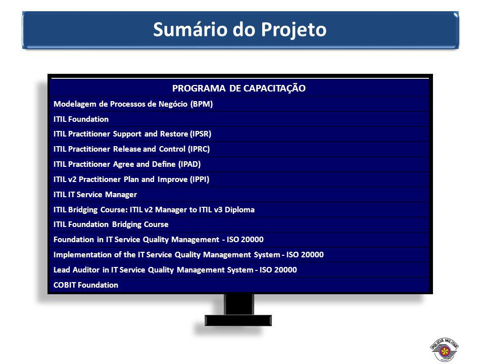 Sumário do Projeto PROGRAMA DE CAPACITAÇÃO Modelagem de Processos de Negócio (BPM) ITIL Foundation ITIL Practitioner Support and Restore (IPSR) ITIL P