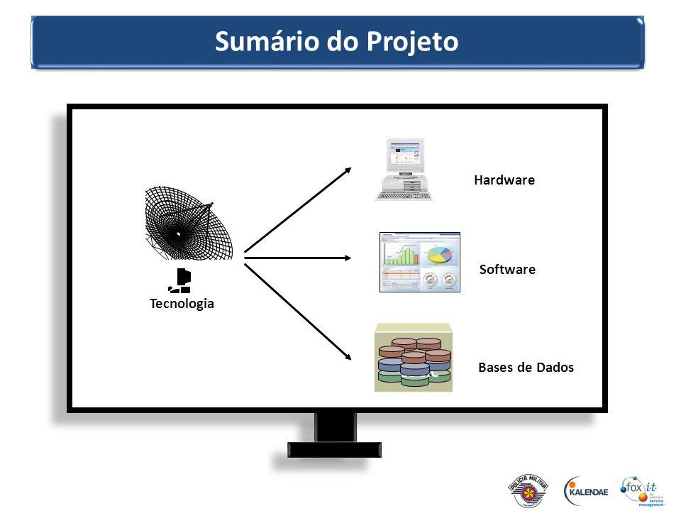 Sumário do Projeto Software Hardware Tecnologia UI LOGIC Bases de Dados