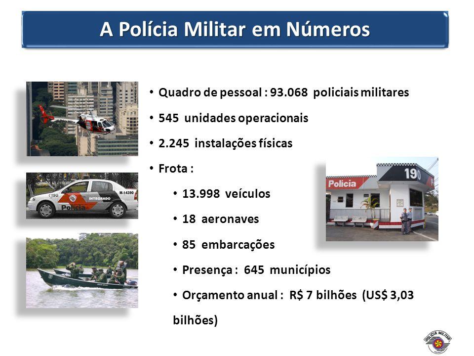 Quadro de pessoal : 93.068 policiais militares 545 unidades operacionais 2.245 instalações físicas Frota : 13.998 veículos 18 aeronaves 85 embarcações