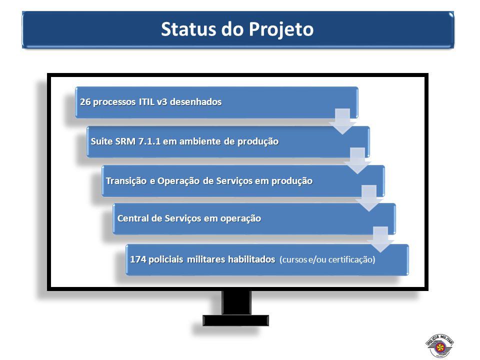 Status do Projeto Suite SRM 7.1.1 em ambiente de produção 26 processos ITIL v3 desenhados Transição e Operação de Serviços em produção Central de Serv