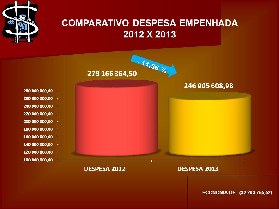 COMPARATIVO DESPESA EMPENHADA 2012 X 2013 ECONOMIA DE (32.260.755,52)