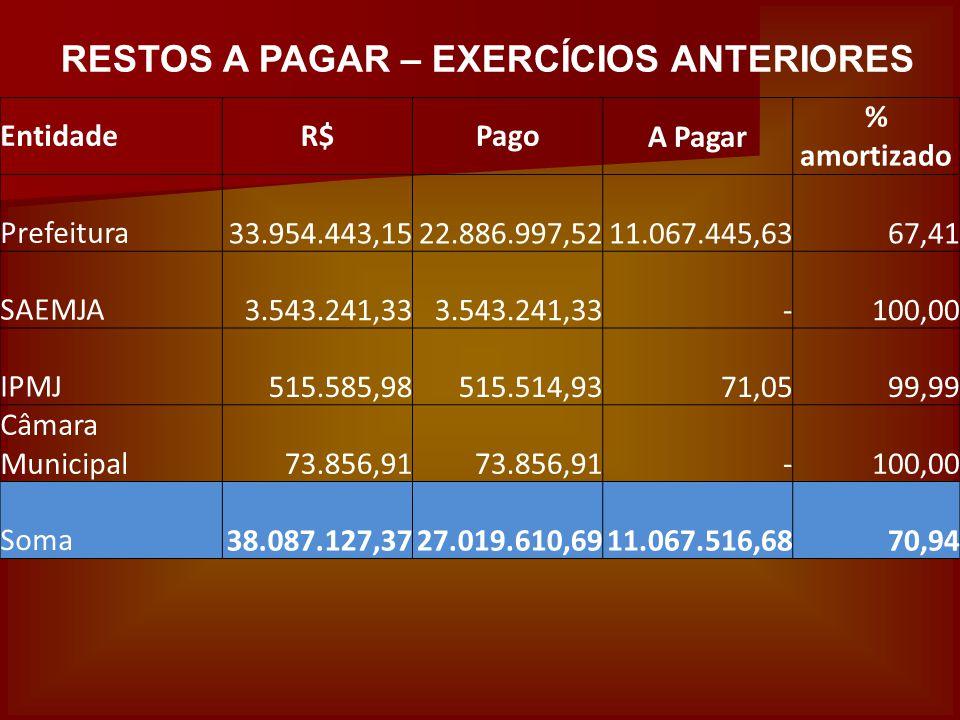 RESTOS A PAGAR – EXERCÍCIOS ANTERIORES EntidadeR$PagoA Pagar % amortizado Prefeitura 33.954.443,15 22.886.997,52 11.067.445,63 67,41 SAEMJA 3.543.241,
