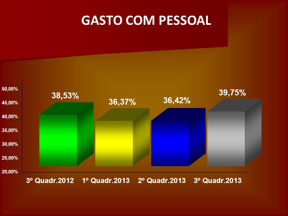 GASTO COM PESSOAL