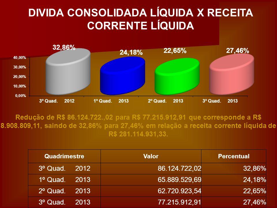 DIVIDA CONSOLIDADA LÍQUIDA X RECEITA CORRENTE LÍQUIDA Redução de R$ 86.124.722.,02 para R$ 77.215.912,91 que corresponde a R$ 8.908.809,11, saindo de 32,86% para 27,46% em relação a receita corrente líquida de R$ 281.114.931,33.