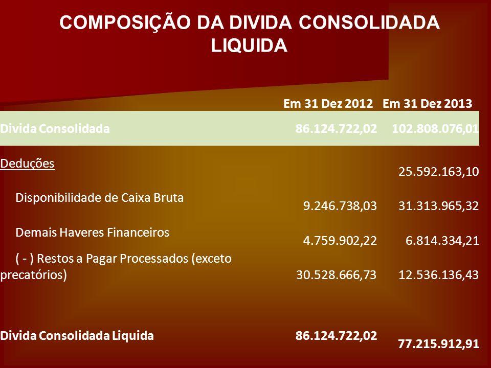 COMPOSIÇÃO DA DIVIDA CONSOLIDADA LIQUIDA Em 31 Dez 2012Em 31 Dez 2013 Divida Consolidada 86.124.722,02 102.808.076,01 Deduções 25.592.163,10 Disponibilidade de Caixa Bruta 9.246.738,03 31.313.965,32 Demais Haveres Financeiros 4.759.902,22 6.814.334,21 ( - ) Restos a Pagar Processados (exceto precatórios) 30.528.666,73 12.536.136,43 Divida Consolidada Liquida 86.124.722,02 77.215.912,91