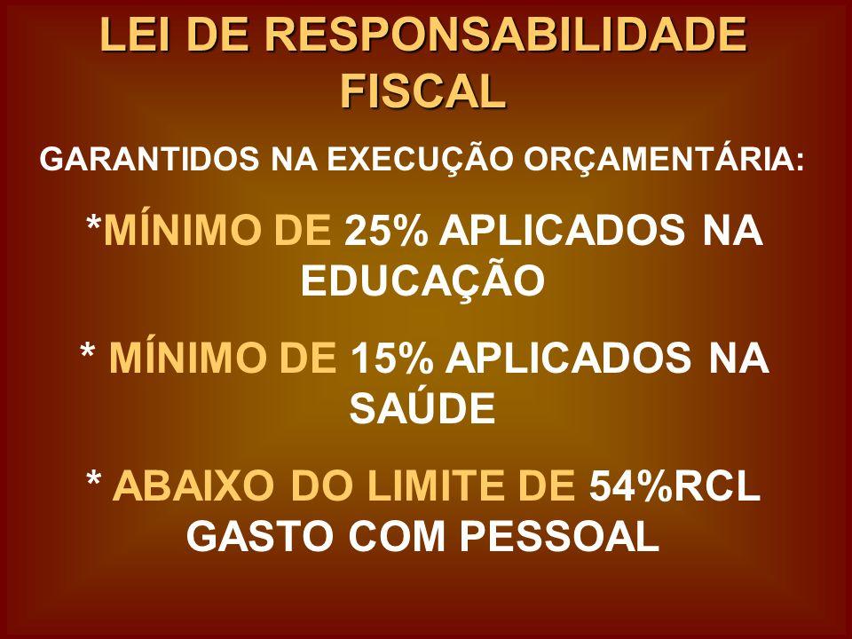 LEI DE RESPONSABILIDADE FISCAL GARANTIDOS NA EXECUÇÃO ORÇAMENTÁRIA: *MÍNIMO DE 25% APLICADOS NA EDUCAÇÃO * MÍNIMO DE 15% APLICADOS NA SAÚDE * ABAIXO DO LIMITE DE 54%RCL GASTO COM PESSOAL
