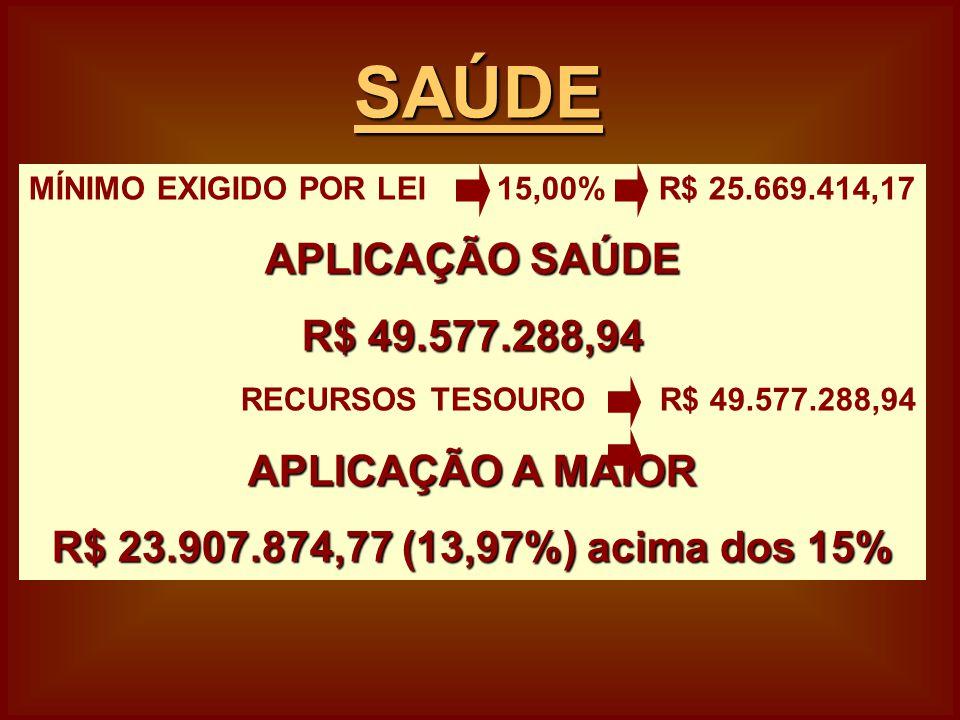 MÍNIMO EXIGIDO POR LEI 15,00% R$ 25.669.414,17 APLICAÇÃO SAÚDE R$ 49.577.288,94 RECURSOS TESOURO R$ 49.577.288,94 APLICAÇÃO A MAIOR R$ 23.907.874,77 (13,97%) acima dos 15% SAÚDE