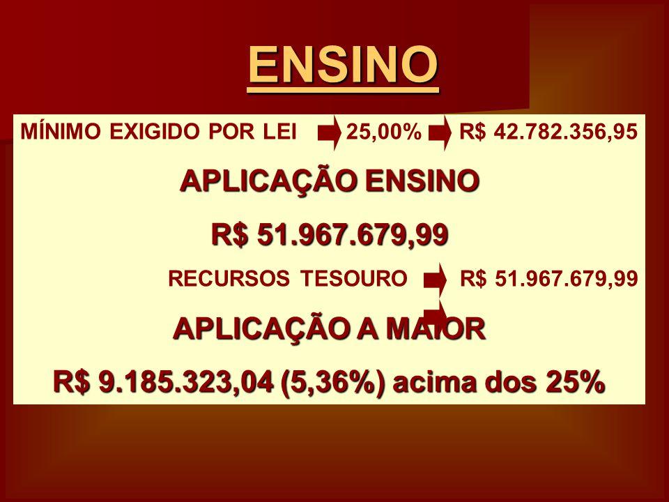 MÍNIMO EXIGIDO POR LEI 25,00% R$ 42.782.356,95 APLICAÇÃO ENSINO R$ 51.967.679,99 RECURSOS TESOURO R$ 51.967.679,99 APLICAÇÃO A MAIOR R$ 9.185.323,04 (5,36%) acima dos 25% ENSINO