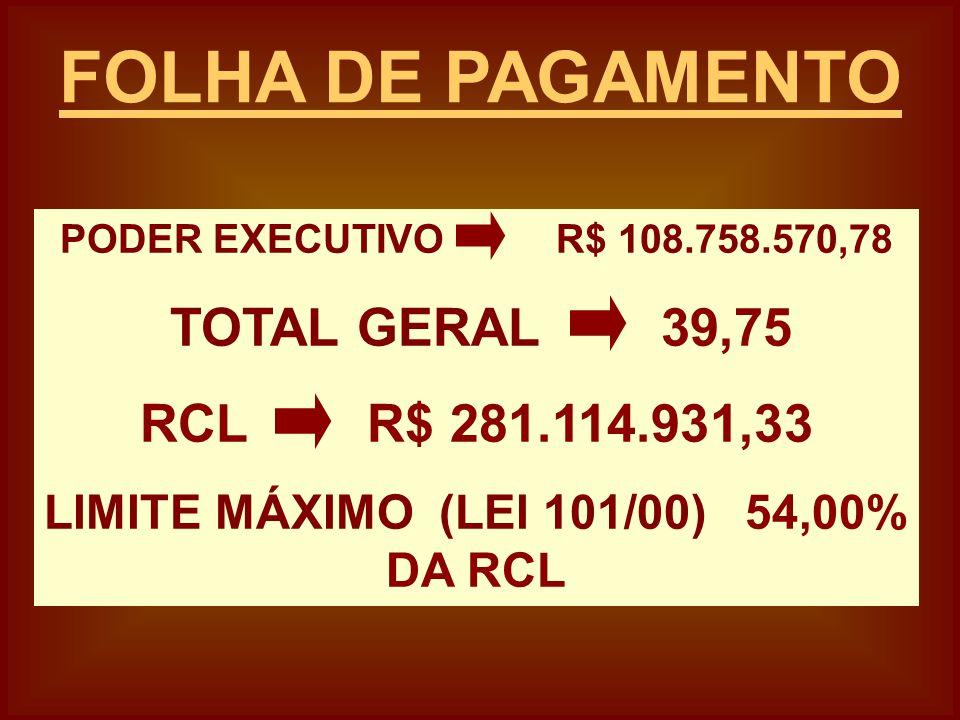PODER EXECUTIVO R$ 108.758.570,78 TOTAL GERAL 39,75 RCL R$ 281.114.931,33 LIMITE MÁXIMO (LEI 101/00) 54,00% DA RCL FOLHA DE PAGAMENTO