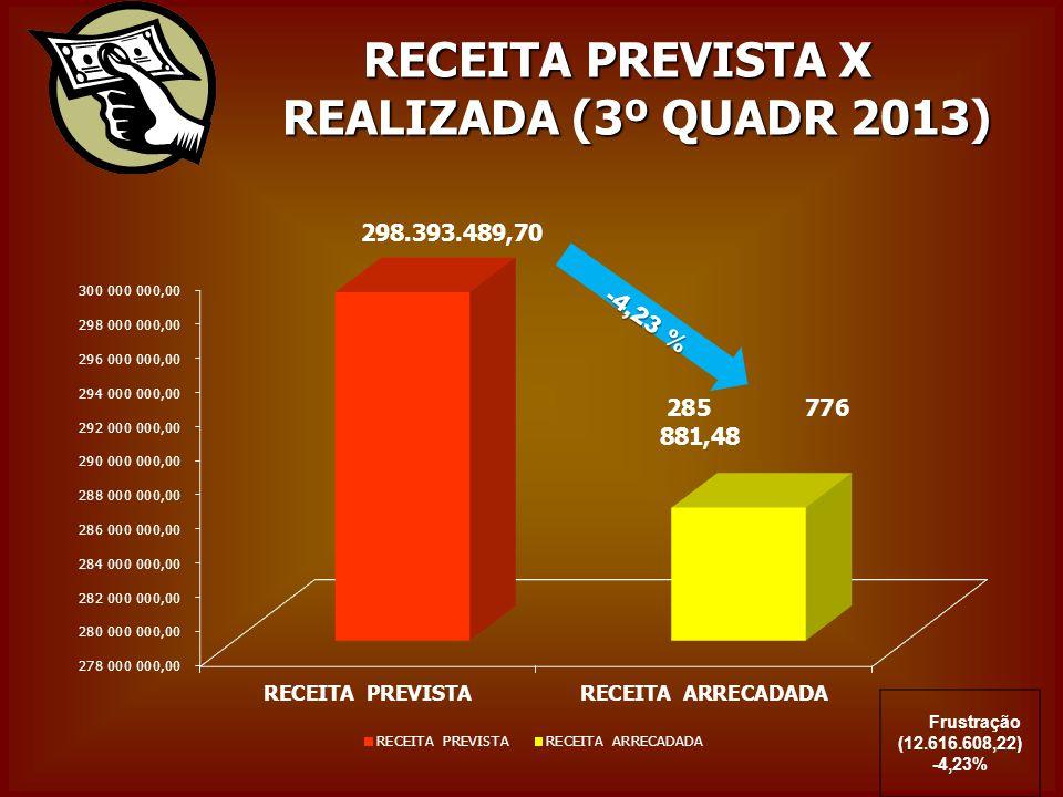 RECEITA PREVISTA X REALIZADA (3º QUADR 2013) Frustração (12.616.608,22) -4,23% -4,23 %