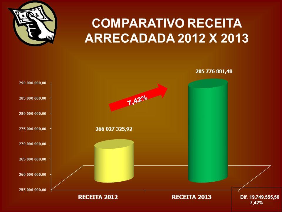 COMPARATIVO RECEITA ARRECADADA 2012 X 2013 Dif. 19.749.555,56 7,42%7,42%