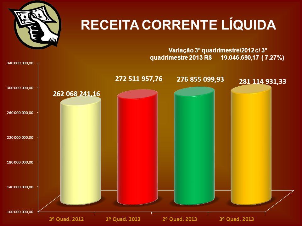 RECEITA CORRENTE LÍQUIDA Variação 3º quadrimestre/2012 c/ 3º quadrimestre 2013 R$ 19.046.690,17 ( 7,27%)
