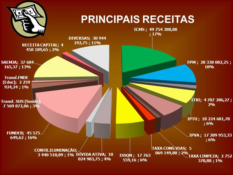 PRINCIPAIS RECEITAS