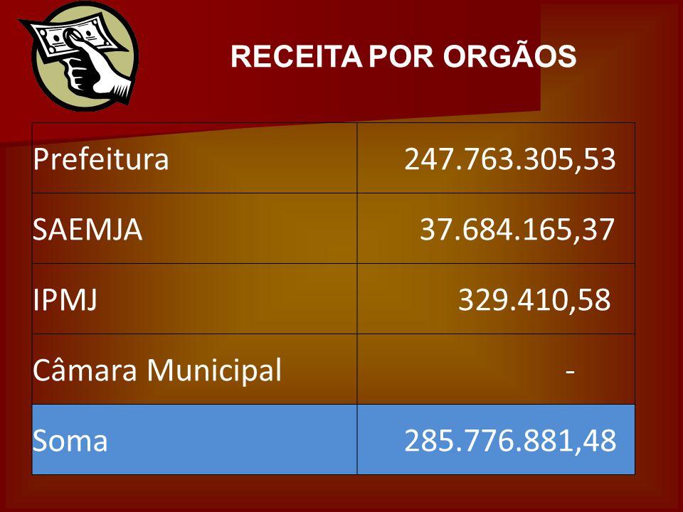RECEITA POR ORGÃOS Prefeitura 247.763.305,53 SAEMJA 37.684.165,37 IPMJ 329.410,58 Câmara Municipal - Soma 285.776.881,48