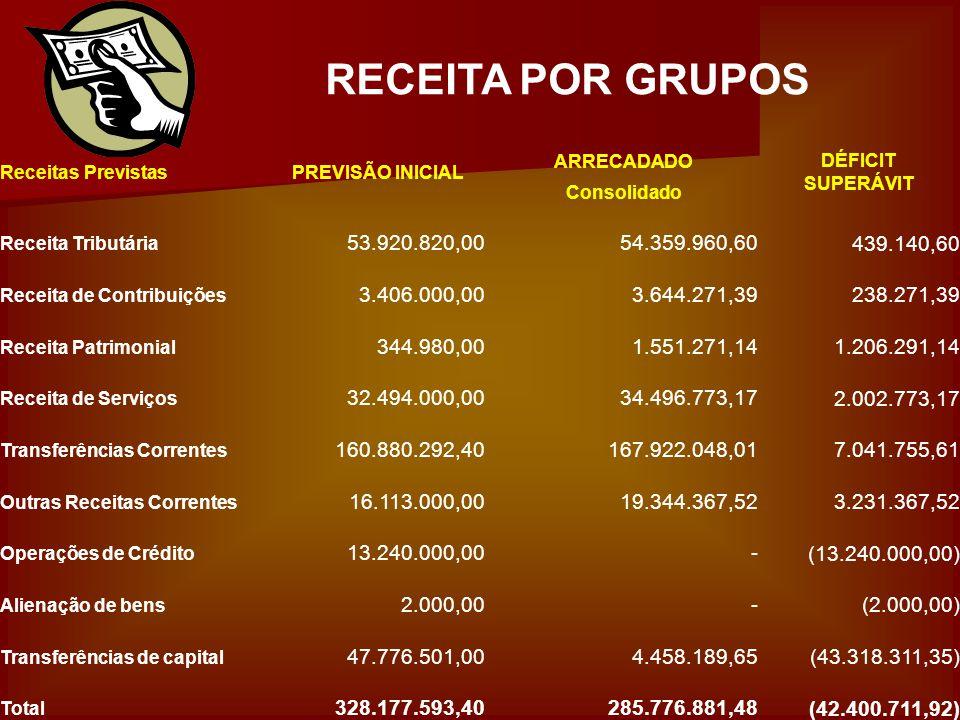 RECEITA POR GRUPOS Receitas PrevistasPREVISÃO INICIAL ARRECADADODÉFICIT SUPERÁVIT Consolidado Receita Tributária 53.920.820,00 54.359.960,60 439.140,6