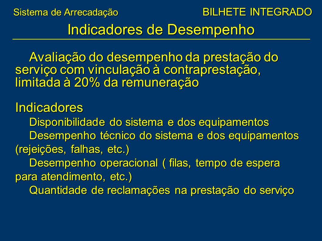 Avaliação do desempenho da prestação do serviço com vinculação à contraprestação, limitada à 20% da remuneração Indicadores Disponibilidade do sistema