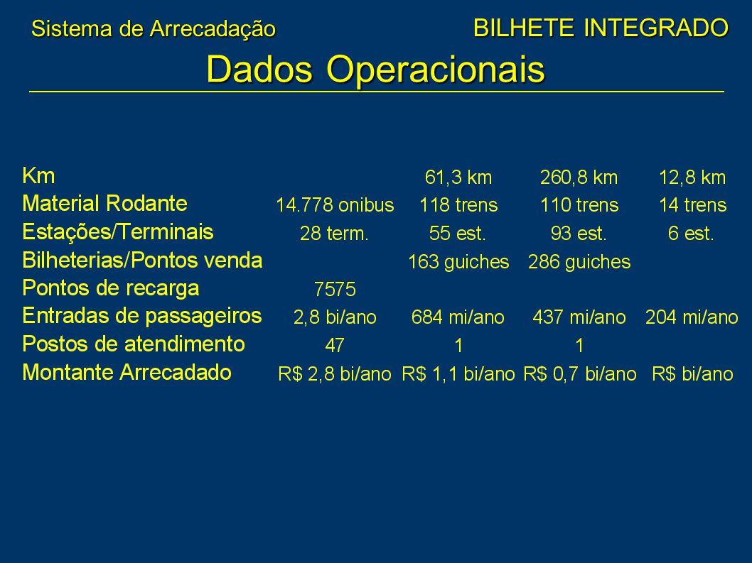 Dados Operacionais Sistema de Arrecadação BILHETE INTEGRADO