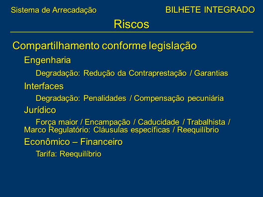 Compartilhamento conforme legislação Engenharia Degradação: Redução da Contraprestação / Garantias Interfaces Degradação: Penalidades / Compensação pe