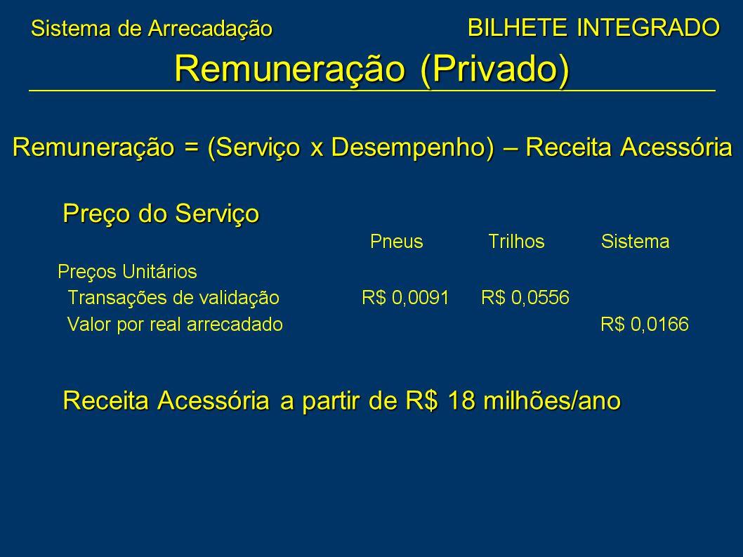 Remuneração (Privado) Remuneração = (Serviço x Desempenho) – Receita Acessória Receita Acessória a partir de R$ 18 milhões/ano Preço do Serviço Sistem