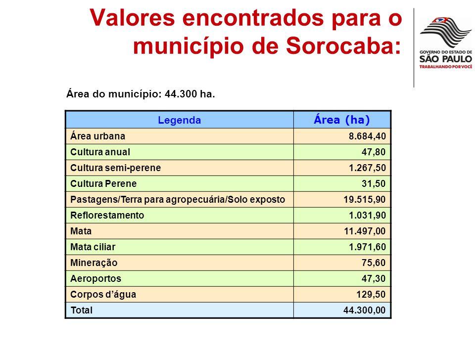 Valores encontrados para o município de Sorocaba: Área do município: 44.300 ha. Legenda Área (ha) Área urbana8.684,40 Cultura anual47,80 Cultura semi-