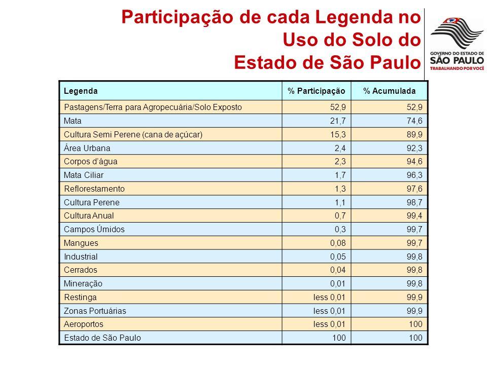 Participação de cada Legenda no Uso do Solo do Estado de São Paulo Legenda% Participação% Acumulada Pastagens/Terra para Agropecuária/Solo Exposto52,9